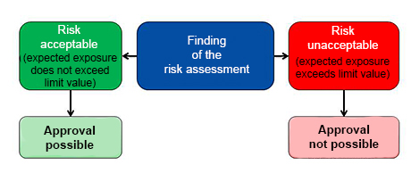 Risk characterisation diagram